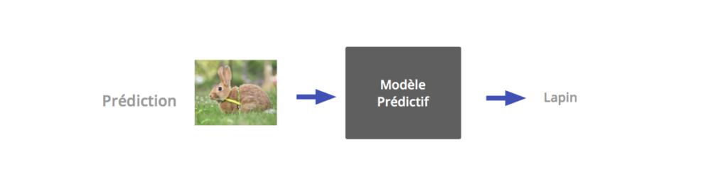 modèle prédictif
