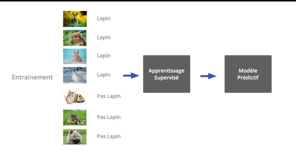 machine learning - apprentissage supervisé